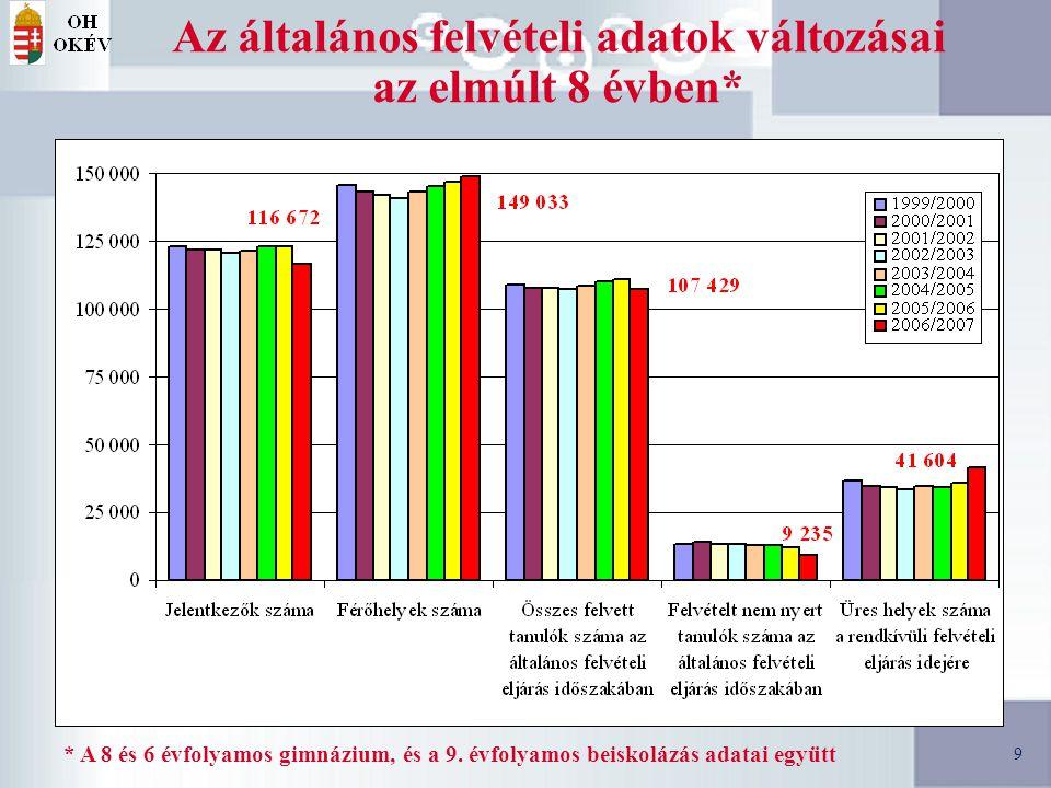 9 9 Az általános felvételi adatok változásai az elmúlt 8 évben* * A 8 és 6 évfolyamos gimnázium, és a 9.