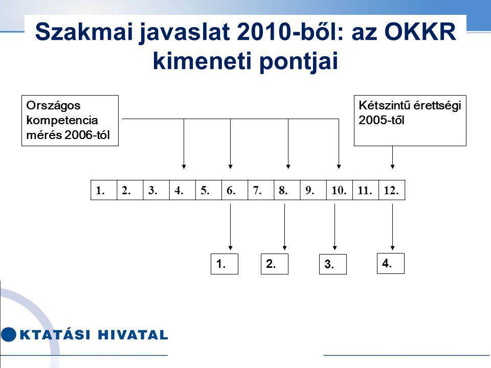 Szakmai javaslat 2010-ből: az OKKR kimeneti pontjai Országos k ompetencia mérés 2006-tól 1.2.3.4.5.6.7.8.9.10.11.12. Kétszintű érettségi 2005-től 1.2.