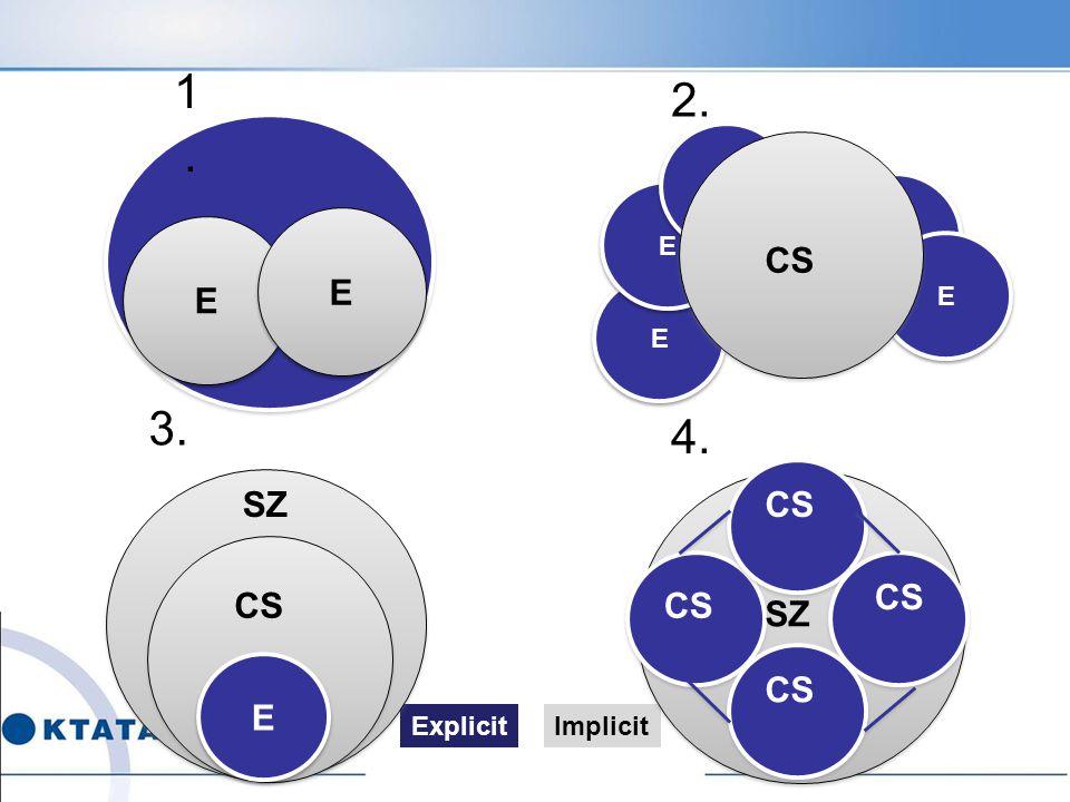 E E E E ExplicitImplicit E E E E E E E E E E CS E E SZCS SZ 1.1. 2. 3. 4.