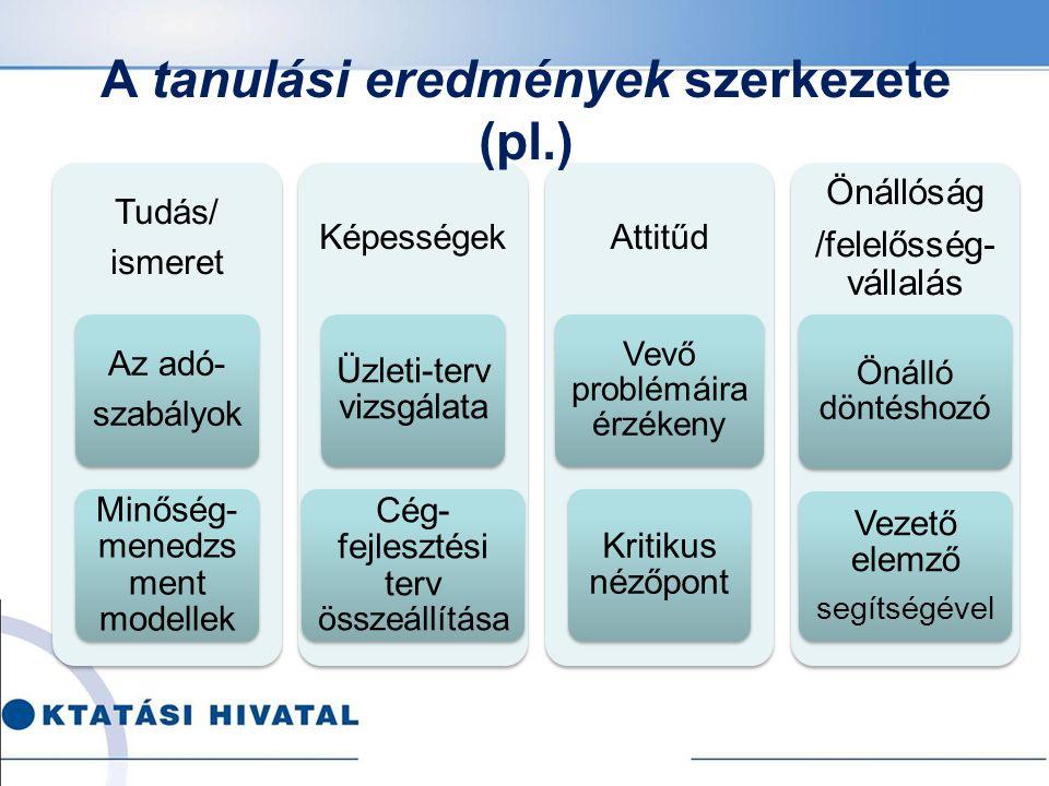 Tudás/ ismeret Az adó- szabályok Minőség- menedzs ment modellek Képességek Üzleti-terv vizsgálata Cég- fejlesztési terv összeállítása Attitűd Vevő problémáira érzékeny Kritikus nézőpont Önállóság /felelősség- vállalás Önálló döntéshozó Vezető elemző segítségével A tanulási eredmények szerkezete (pl.)
