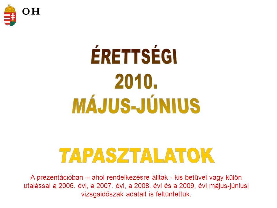 Az egyes vizsgázói rétegek átlageredményeinek összehasonlítása %-ban, középszinten 2008.