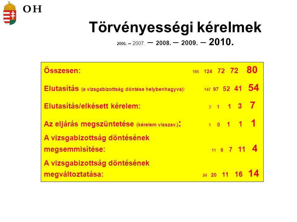 Törvényességi kérelmek 2006.– 2007. – 2008. – 2009.