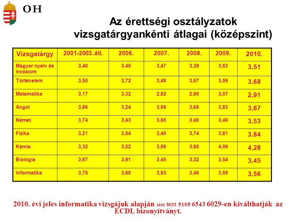 Az érettségi osztályzatok vizsgatárgyankénti átlagai (középszint) 2010.