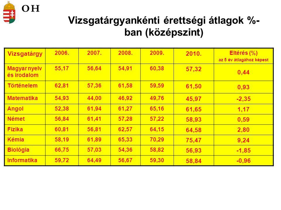 Vizsgatárgyankénti érettségi átlagok %- ban (középszint) Vizsgatárgy 2006.2007.2008.2009.