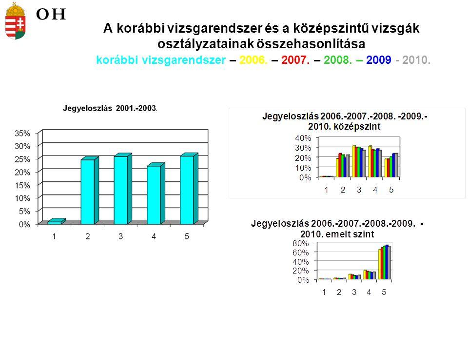 A korábbi vizsgarendszer és a középszintű vizsgák osztályzatainak összehasonlítása korábbi vizsgarendszer – 2006.