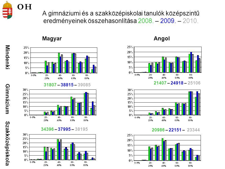 A gimnáziumi és a szakközépiskolai tanulók középszintű eredményeinek összehasonlítása 2008.