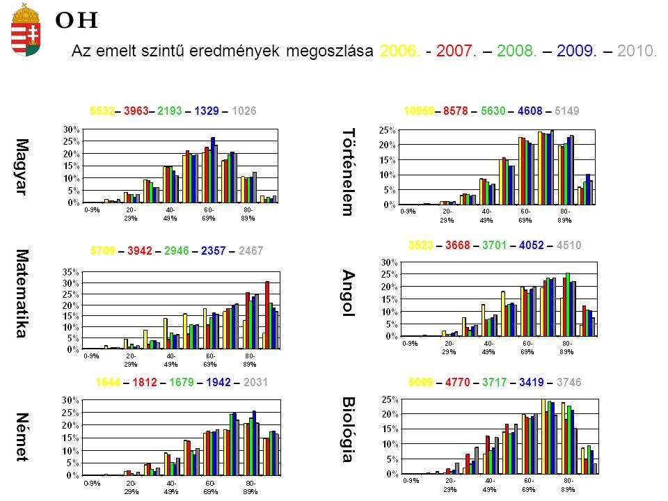 Az emelt szintű eredmények megoszlása 2006. - 2007.