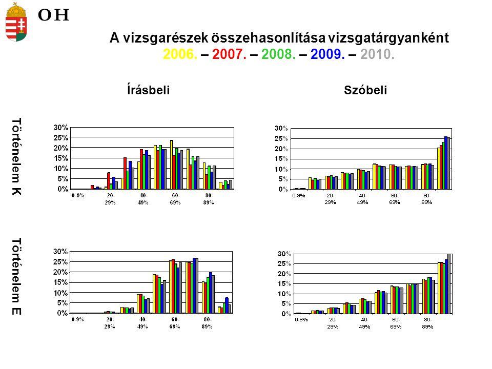 Történelem K Történelem E ÍrásbeliSzóbeli A vizsgarészek összehasonlítása vizsgatárgyanként 2006.