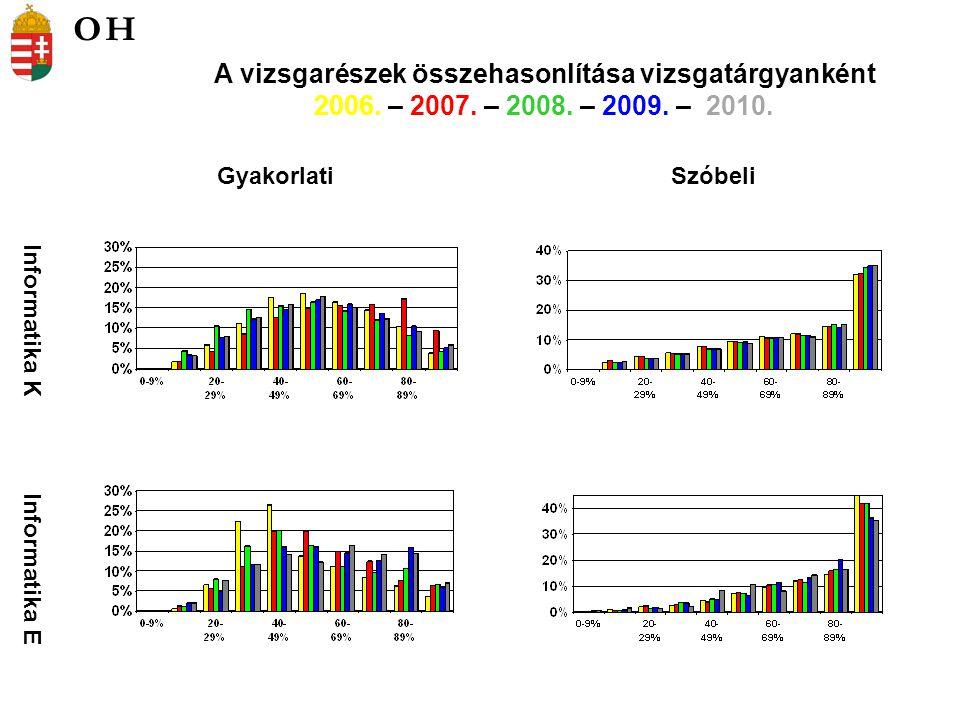 Informatika K Informatika E GyakorlatiSzóbeli A vizsgarészek összehasonlítása vizsgatárgyanként 2006.