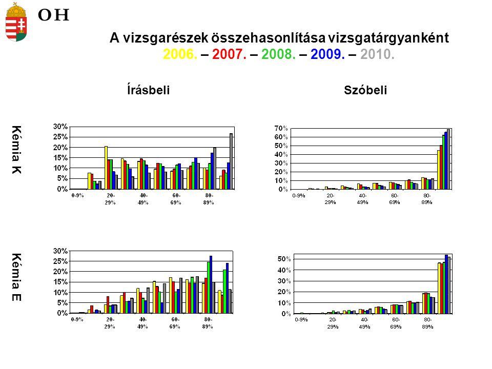 Kémia K Kémia E ÍrásbeliSzóbeli A vizsgarészek összehasonlítása vizsgatárgyanként 2006.