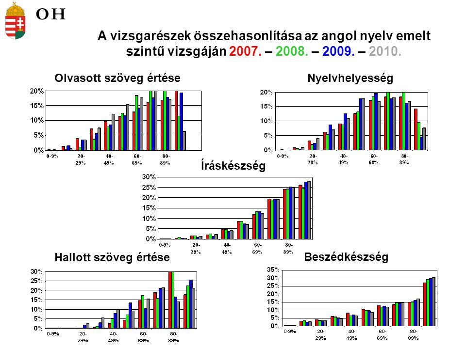 Olvasott szöveg értéseNyelvhelyesség A vizsgarészek összehasonlítása az angol nyelv emelt szintű vizsgáján 2007.