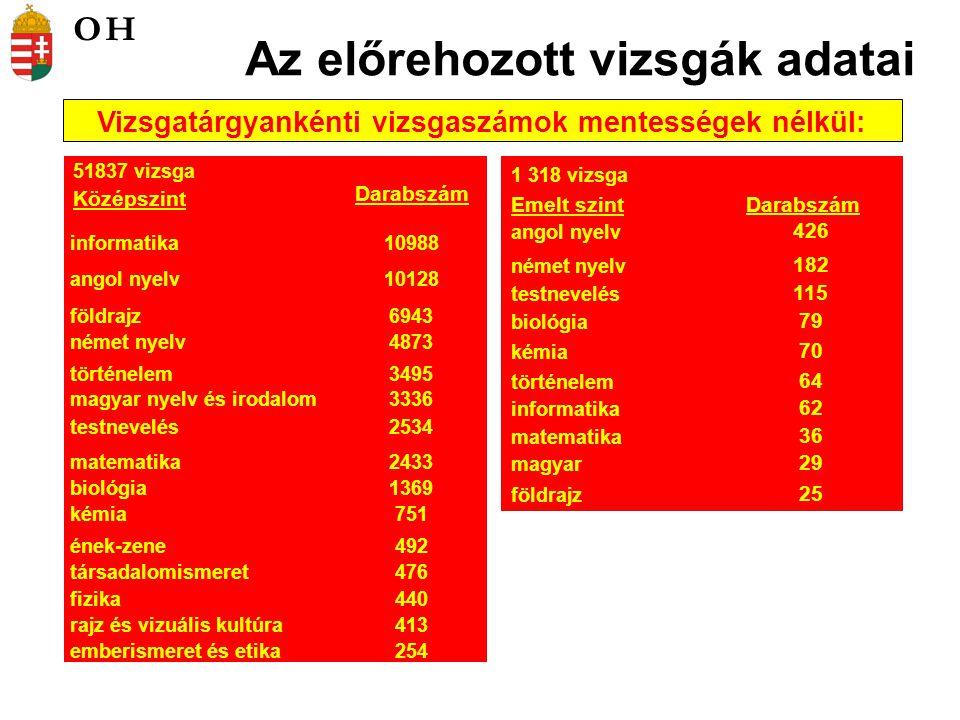 Az összes középszintű vizsgaeredmény megoszlása 2006-ban, 2007-ben, 2008-ban, 2009-ben és 2010-ben (mentességek nélkül) OH