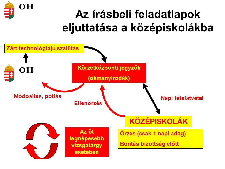 A vizsgarészek összehasonlítása vizsgatárgyanként 2006.