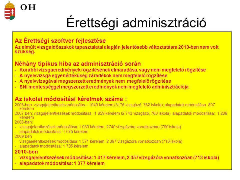 Tanulói észrevételek Az emelt szintű írásbeli dolgozatok javításával kapcsolatban tett tanulói észrevételek száma néhány vizsgatárgy esetében ( 2006.