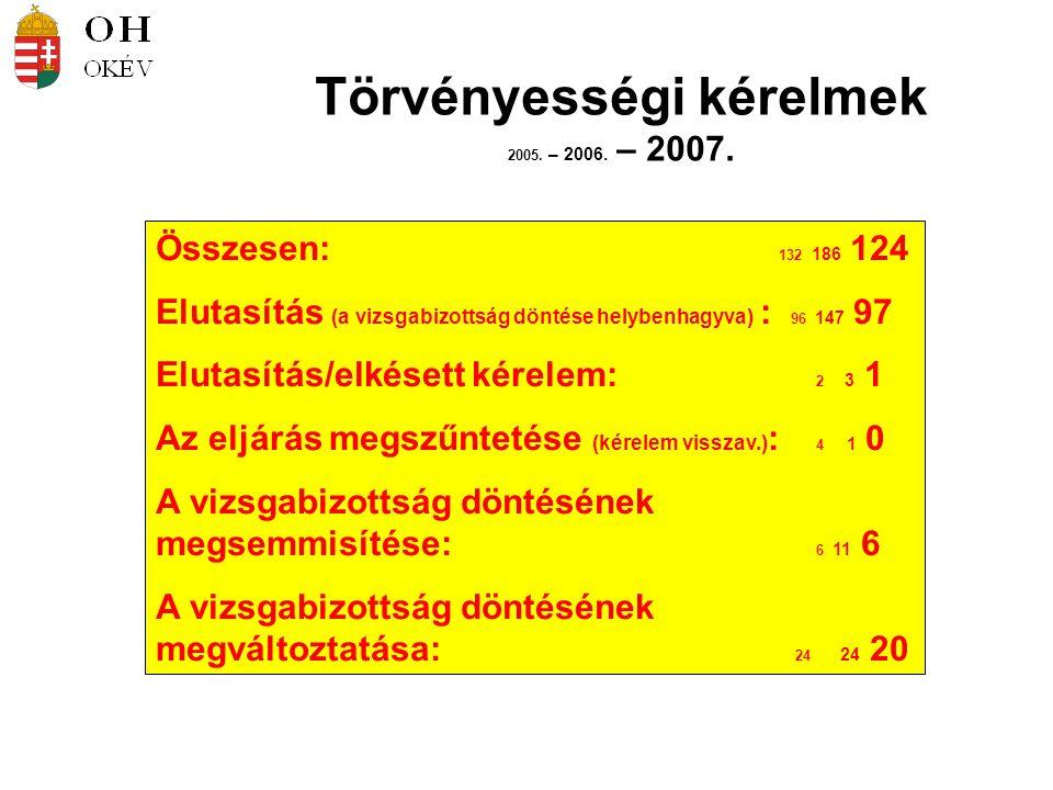 Törvényességi kérelmek 2005. – 2006. – 2007. Összesen: 132 186 124 Elutasítás (a vizsgabizottság döntése helybenhagyva) : 96 147 97 Elutasítás/elkéset