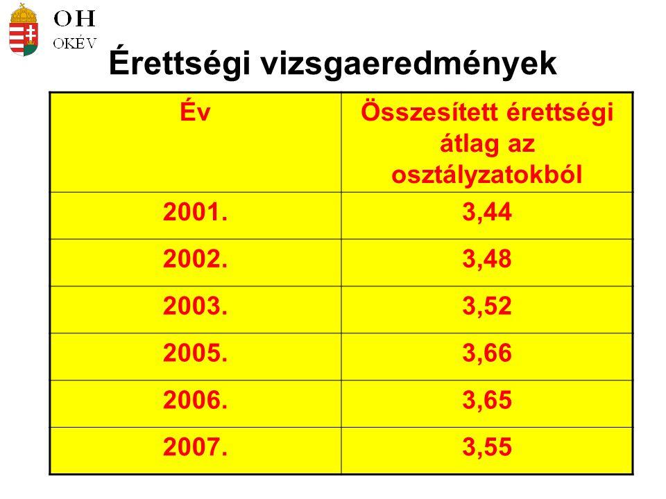 Érettségi vizsgaeredmények ÉvÖsszesített érettségi átlag az osztályzatokból 2001.3,44 2002.3,48 2003.3,52 2005.3,66 2006.3,65 2007.3,55
