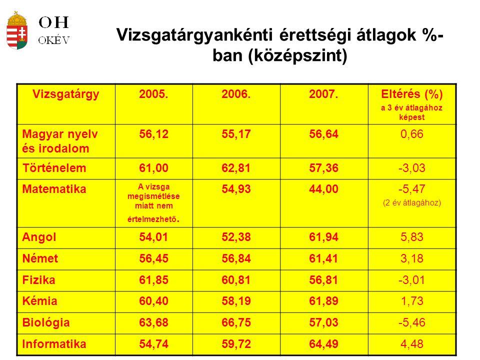 Vizsgatárgyankénti érettségi átlagok %- ban (középszint) Vizsgatárgy2005.2006.2007.Eltérés (%) a 3 év átlagához képest Magyar nyelv és irodalom 56,1255,1756,640,66 Történelem61,0062,8157,36-3,03 Matematika A vizsga megismétlése miatt nem értelmezhető.