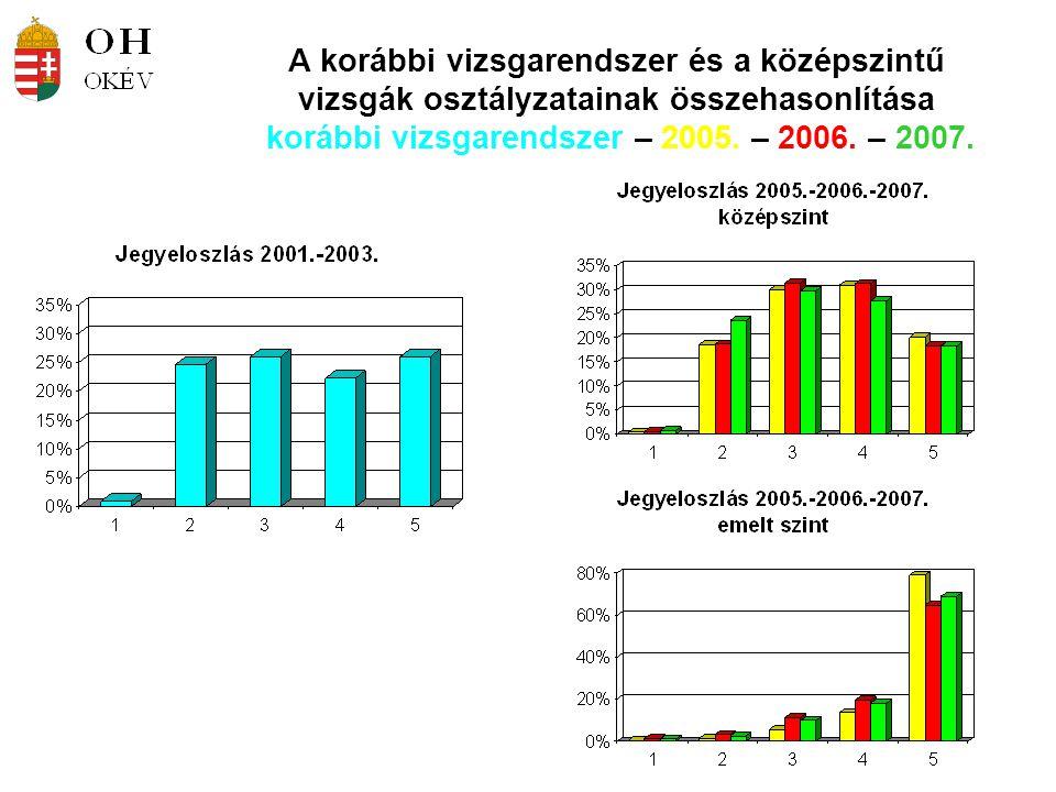 A korábbi vizsgarendszer és a középszintű vizsgák osztályzatainak összehasonlítása korábbi vizsgarendszer – 2005. – 2006. – 2007.