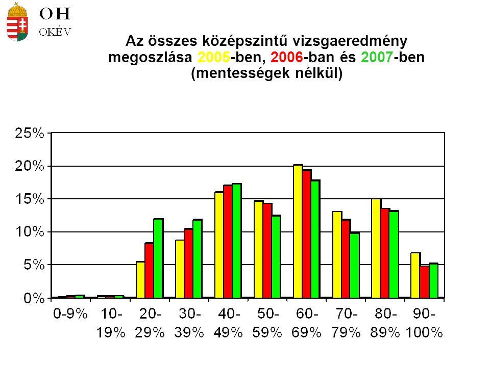 Az összes középszintű vizsgaeredmény megoszlása 2005-ben, 2006-ban és 2007-ben (mentességek nélkül)