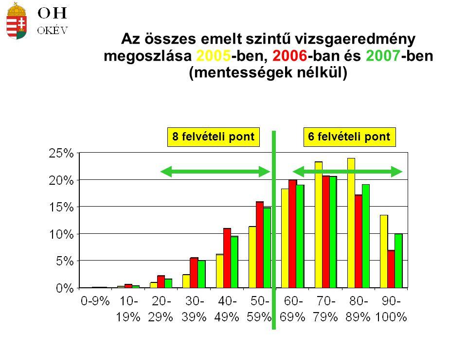 6 felvételi pont8 felvételi pont Az összes emelt szintű vizsgaeredmény megoszlása 2005-ben, 2006-ban és 2007-ben (mentességek nélkül)