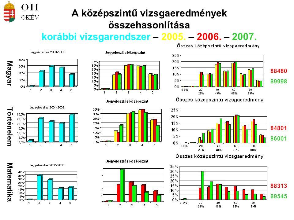 A középszintű vizsgaeredmények összehasonlítása korábbi vizsgarendszer – 2005. – 2006. – 2007. Magyar Történelem Matematika 88480 89998 84801 86001 88