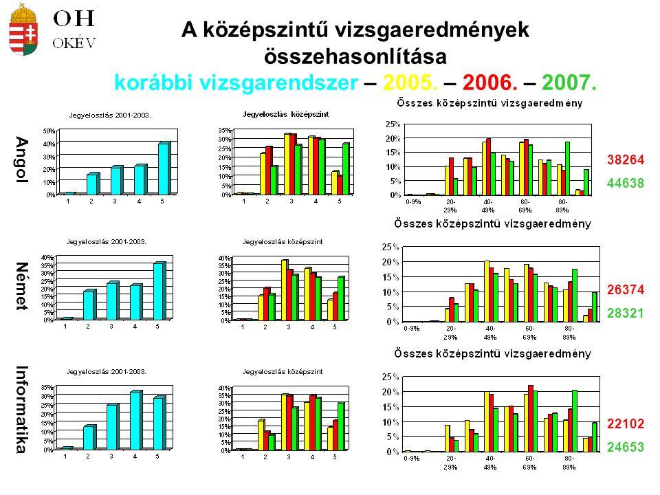 Angol Német Informatika 38264 44638 26374 28321 22102 24653 A középszintű vizsgaeredmények összehasonlítása korábbi vizsgarendszer – 2005. – 2006. – 2