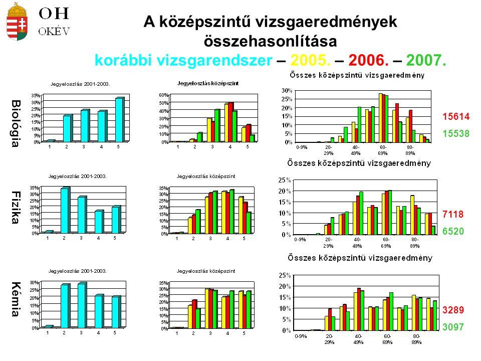 Biológia Fizika Kémia 15614 15538 7118 6520 3289 3097 A középszintű vizsgaeredmények összehasonlítása korábbi vizsgarendszer – 2005. – 2006. – 2007.