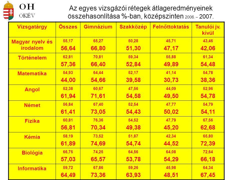 Az egyes vizsgázói rétegek átlageredményeinek összehasonlítása %-ban, középszinten 2006. – 2007. VizsgatárgyÖsszesGimnáziumSzakközépFelnőttoktatásTanu