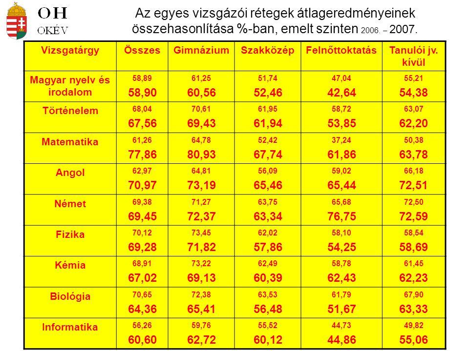 Az egyes vizsgázói rétegek átlageredményeinek összehasonlítása %-ban, emelt szinten 2006. – 2007. VizsgatárgyÖsszesGimnáziumSzakközépFelnőttoktatásTan