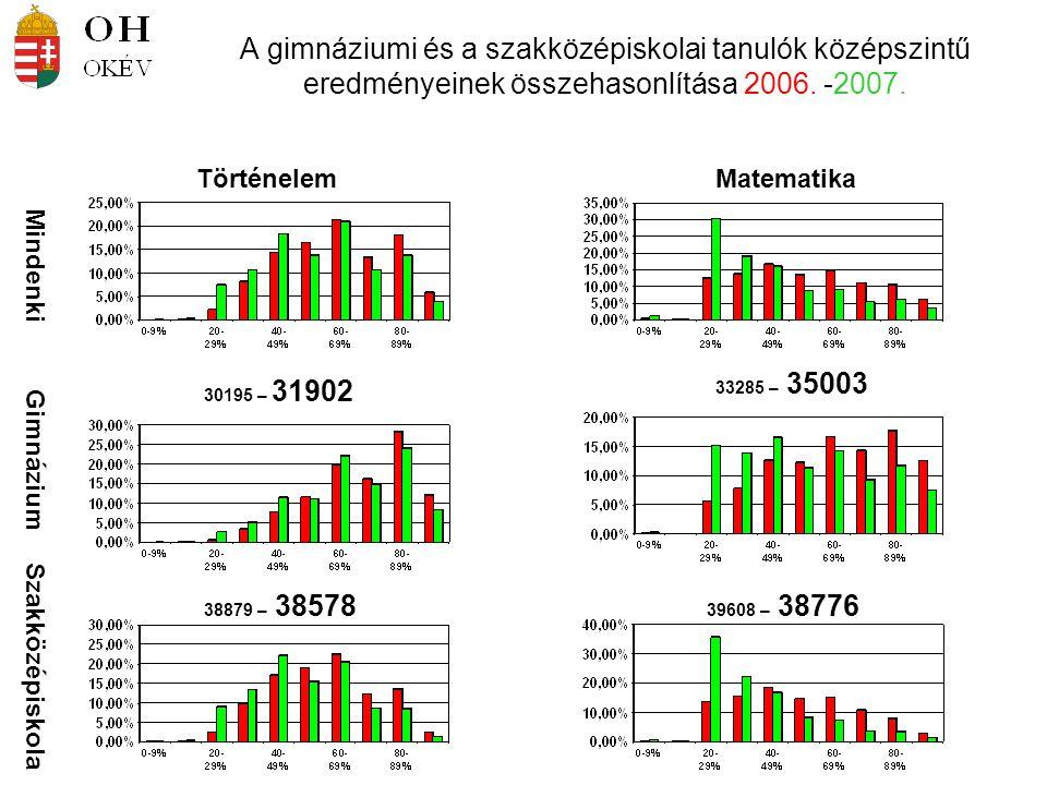 A gimnáziumi és a szakközépiskolai tanulók középszintű eredményeinek összehasonlítása 2006. -2007. Mindenki Gimnázium Szakközépiskola TörténelemMatema