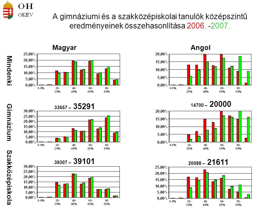 Mindenki Gimnázium Szakközépiskola MagyarAngol 33657 – 35291 14700 – 20000 39307 – 39101 20088 – 21611 A gimnáziumi és a szakközépiskolai tanulók középszintű eredményeinek összehasonlítása 2006.