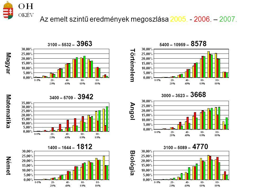 Az emelt szintű eredmények megoszlása 2005. - 2006. – 2007. Magyar Matematika Német Történelem Angol Biológia 3100 – 5532 – 3963 5400 – 10959 – 8578 3