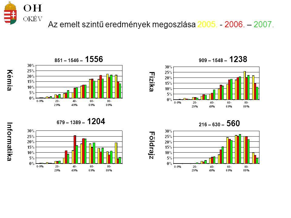 Kémia Informatika Fizika Földrajz 851 – 1546 – 1556 909 – 1548 – 1238 679 – 1389 – 1204 216 – 630 – 560 Az emelt szintű eredmények megoszlása 2005.