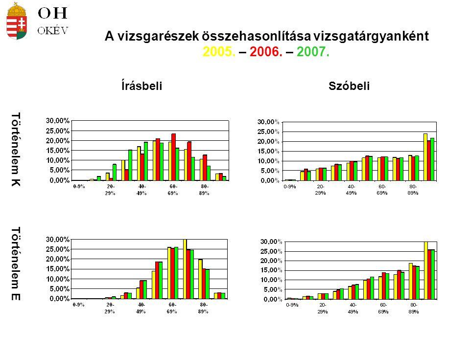 Történelem K Történelem E ÍrásbeliSzóbeli A vizsgarészek összehasonlítása vizsgatárgyanként 2005. – 2006. – 2007.