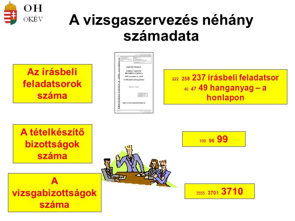 A vizsgaszervezés néhány számadata Az írásbeli feladatsorok száma A tételkészítő bizottságok száma 108 96 99 222 258 237 írásbeli feladatsor 46 47 49