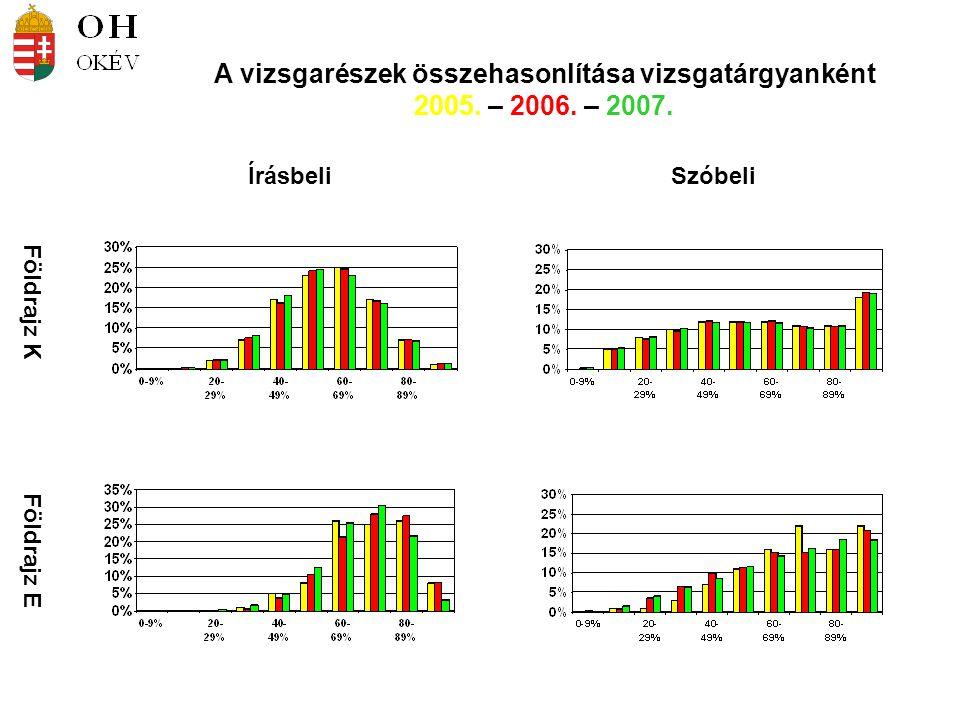 Földrajz K Földrajz E ÍrásbeliSzóbeli A vizsgarészek összehasonlítása vizsgatárgyanként 2005. – 2006. – 2007.