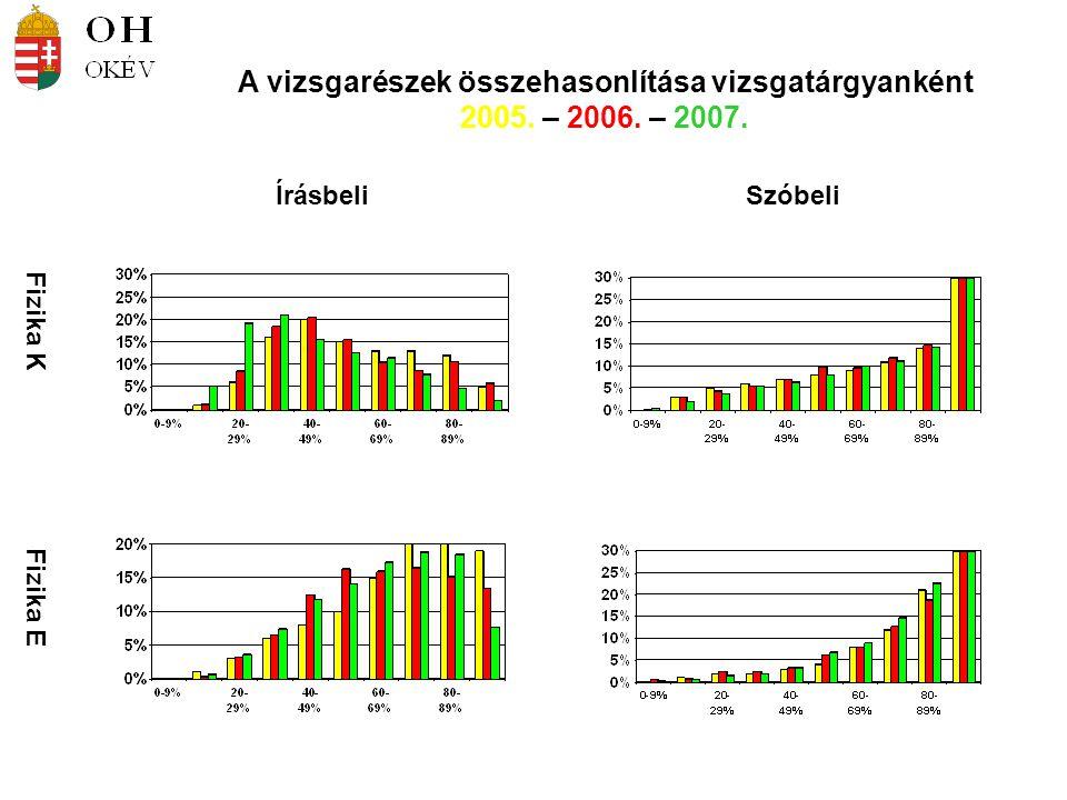 Fizika K Fizika E ÍrásbeliSzóbeli A vizsgarészek összehasonlítása vizsgatárgyanként 2005. – 2006. – 2007.