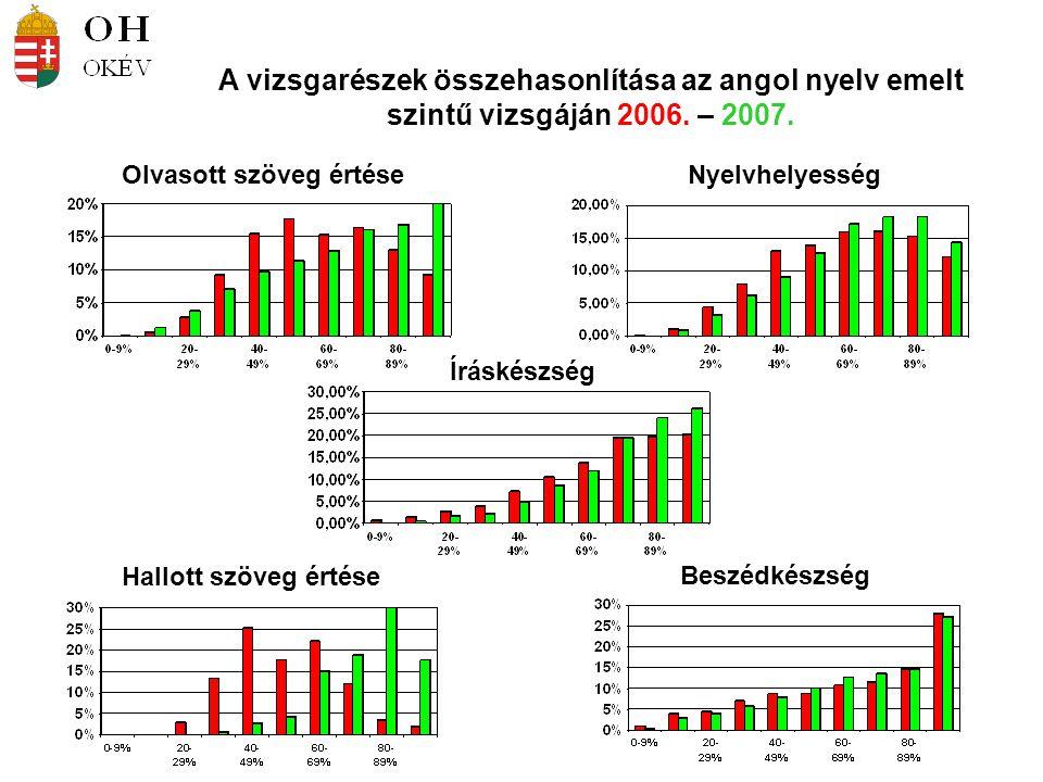 Olvasott szöveg értéseNyelvhelyesség A vizsgarészek összehasonlítása az angol nyelv emelt szintű vizsgáján 2006. – 2007. Íráskészség Beszédkészség Hal