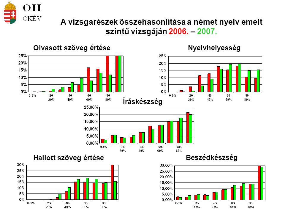 Olvasott szöveg értéseNyelvhelyesség A vizsgarészek összehasonlítása a német nyelv emelt szintű vizsgáján 2006. – 2007. Íráskészség Beszédkészség Hall