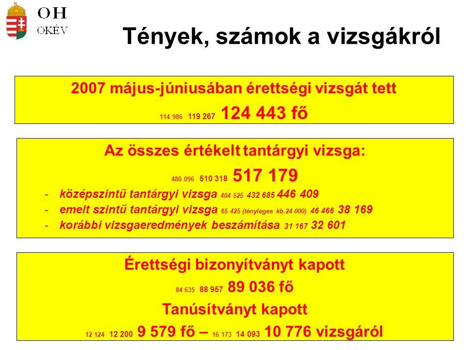 Tények, számok a vizsgákról 2007 május-júniusában érettségi vizsgát tett 114 986 119 267 124 443 fő Érettségi bizonyítványt kapott 84 635 88 957 89 03