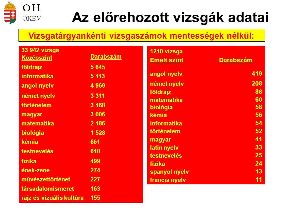 Az előrehozott vizsgák adatai Vizsgatárgyankénti vizsgaszámok mentességek nélkül: 33 942 vizsga Középszint Darabszám földrajz5 645 informatika5 113 an