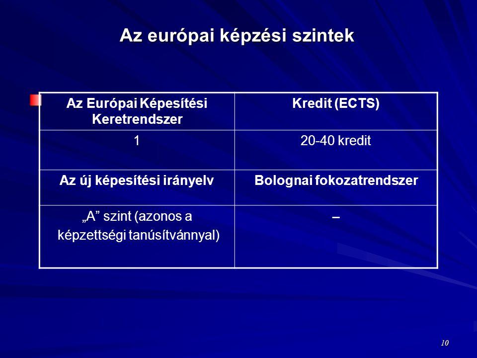 """Az európai képzési szintek 10 Az Európai Képesítési Keretrendszer Kredit (ECTS) 120-40 kredit Az új képesítési irányelvBolognai fokozatrendszer """"A szint (azonos a képzettségi tanúsítvánnyal) −"""