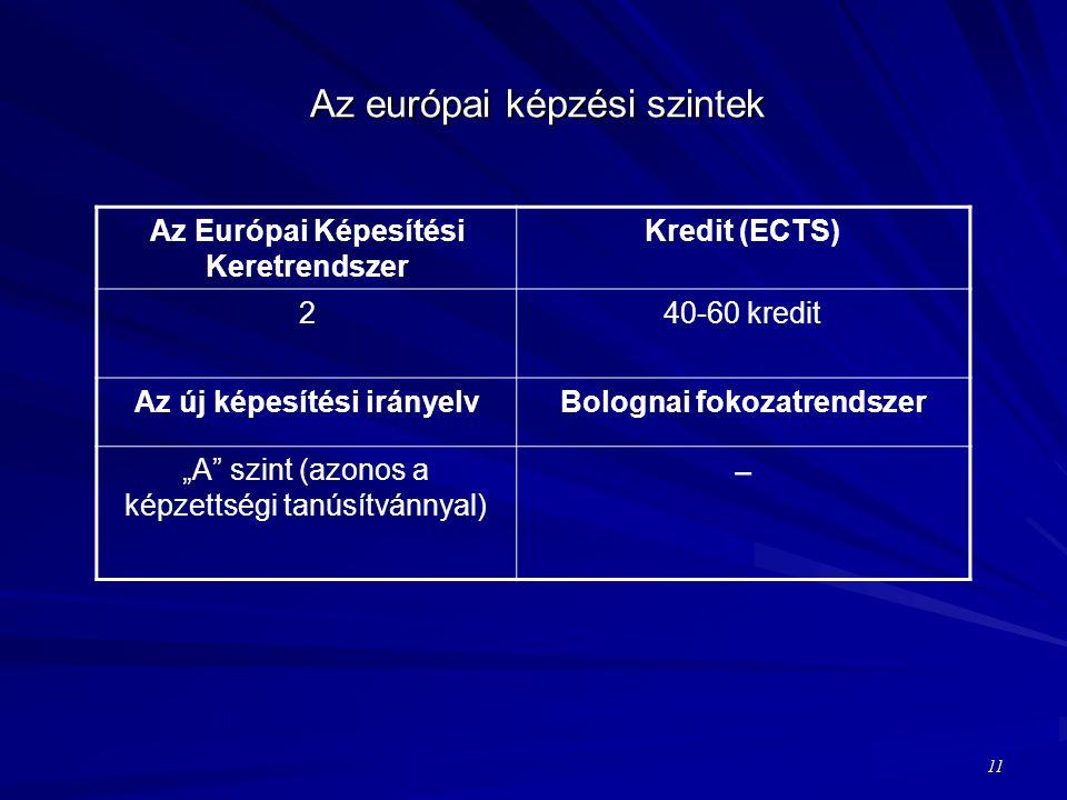"""Az európai képzési szintek Az Európai Képesítési Keretrendszer Kredit (ECTS) 240-60 kredit Az új képesítési irányelvBolognai fokozatrendszer """"A szint (azonos a képzettségi tanúsítvánnyal) − 11"""