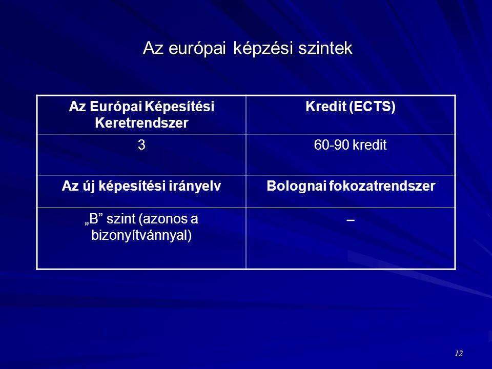 """Az európai képzési szintek Az Európai Képesítési Keretrendszer Kredit (ECTS) 360-90 kredit Az új képesítési irányelvBolognai fokozatrendszer """"B szint (azonos a bizonyítvánnyal) − 12"""