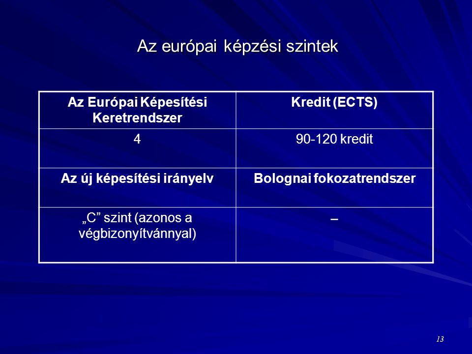 """Az európai képzési szintek Az Európai Képesítési Keretrendszer Kredit (ECTS) 490-120 kredit Az új képesítési irányelvBolognai fokozatrendszer """"C szint (azonos a végbizonyítvánnyal) − 13"""