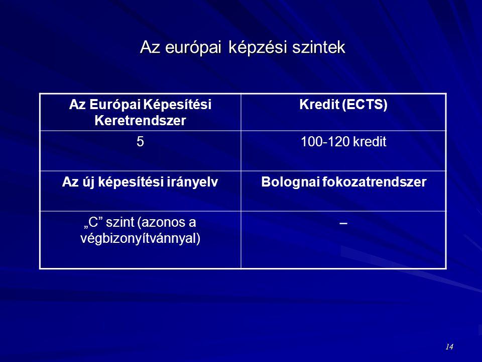 """Az európai képzési szintek Az Európai Képesítési Keretrendszer Kredit (ECTS) 5100-120 kredit Az új képesítési irányelvBolognai fokozatrendszer """"C szint (azonos a végbizonyítvánnyal) − 14"""