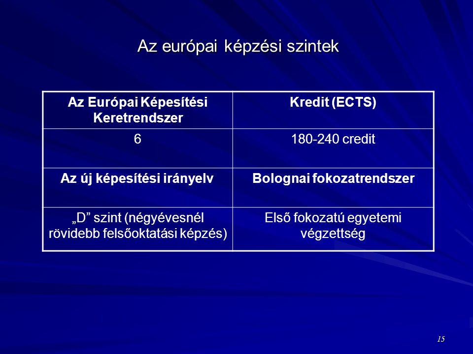"""Az európai képzési szintek Az Európai Képesítési Keretrendszer Kredit (ECTS) 6180-240 credit Az új képesítési irányelvBolognai fokozatrendszer """"D szint (négyévesnél rövidebb felsőoktatási képzés) Első fokozatú egyetemi végzettség 15"""