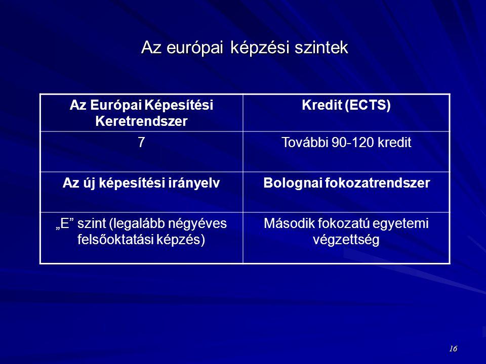 """Az európai képzési szintek Az Európai Képesítési Keretrendszer Kredit (ECTS) 7További 90-120 kredit Az új képesítési irányelvBolognai fokozatrendszer """"E szint (legalább négyéves felsőoktatási képzés) Második fokozatú egyetemi végzettség 16"""
