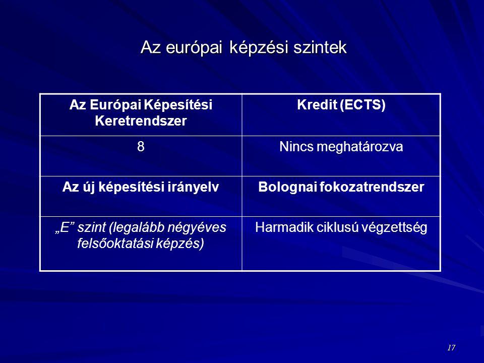 """Az európai képzési szintek Az Európai Képesítési Keretrendszer Kredit (ECTS) 8Nincs meghatározva Az új képesítési irányelvBolognai fokozatrendszer """"E szint (legalább négyéves felsőoktatási képzés) Harmadik ciklusú végzettség 17"""