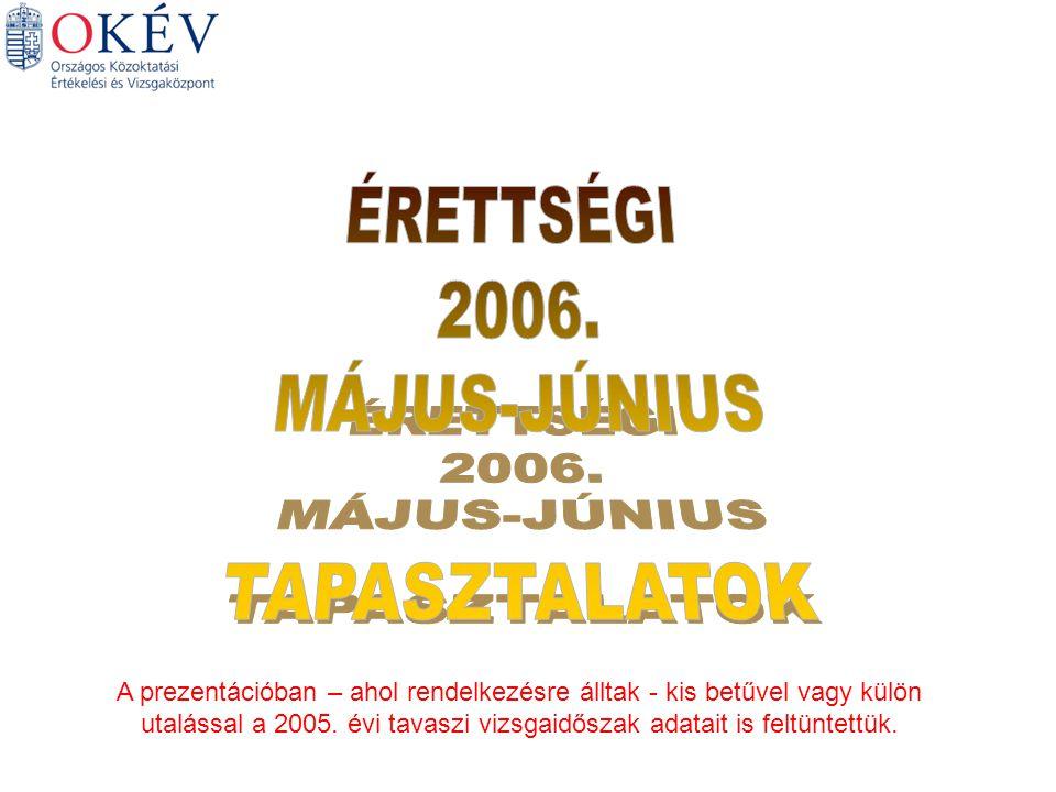 A vizsgaszervezés néhány számadata Vizsgatárgyak (az idegen nyelvűekkel együtt) 103 178 73 100 Hagyományos Vizsgák idegen nyelven Pl.: középszinten 23 vizsgatárgyból jelentkeztek idegen nyelven is, Matematika 10, történelem 9 idegen nyelven